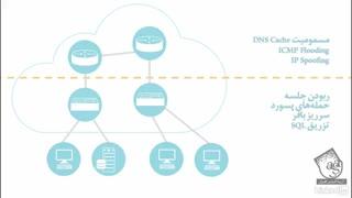 آموزش هک قانونی : آموزش اسکن شبکه ها - آریا گستر