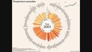 مقایسه درجه حرارت کشورها ازسال ۱۹۰۰ تا ۲۰۱۶