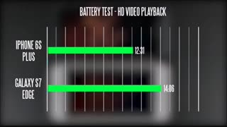 مقایسه باتری S7 edgeوiPhone 6s plusدرmacrotel.ir