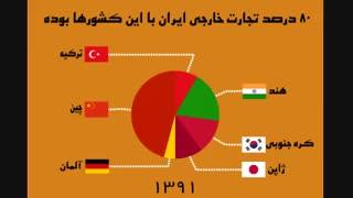 80 درصد تجارت خارجی ایران با کجا بود؟!